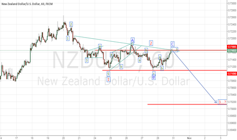 NZDUSD: I still see a bearish chance in nzdusd next week