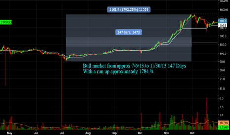 BTCUSD: 147 days of BTC Bull Run 1792% increase