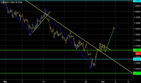 EURUSD: Daily Dollar Analysis - Correcting the Break Out