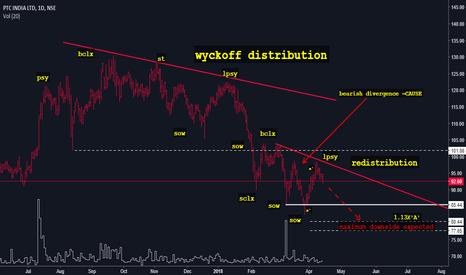 PTC: PTC INDIA -Wyckoff Distribution