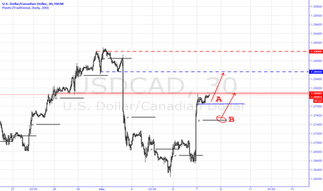 USDCAD: Long USDCAD Trading Plan