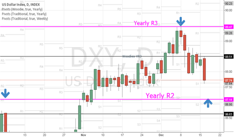 DXY: DXY US dollar is looking for Yearly R2 pivot