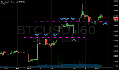 BTCUSD: Could re-test top of last uptrend at 280