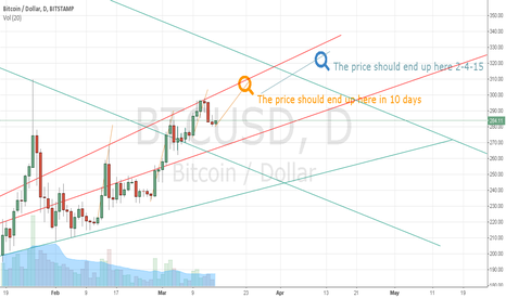 BTCUSD: BTC Hold and Buy here for a 1 Month Calendar