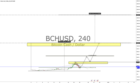BCHUSD: BITCOIN CASH - CUP PATTERN