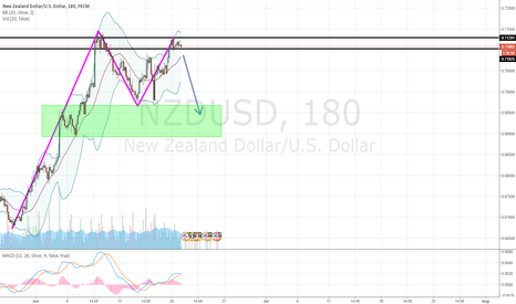 NZDUSD: NZDUSD Horizontal Channel Breakout Soon - Potential Short Setup