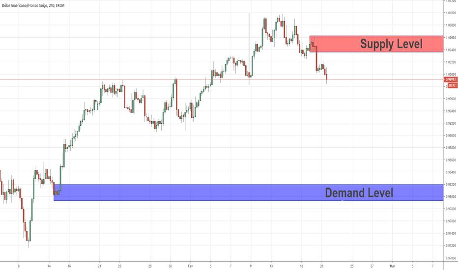 USDCHF: Níveis de Swing Key para USD / CHF 20/02/2019