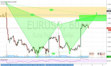 EURUSD: EURUSD H1 SHORT - GARTLEY
