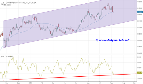 USDCHF: Moving up after correction