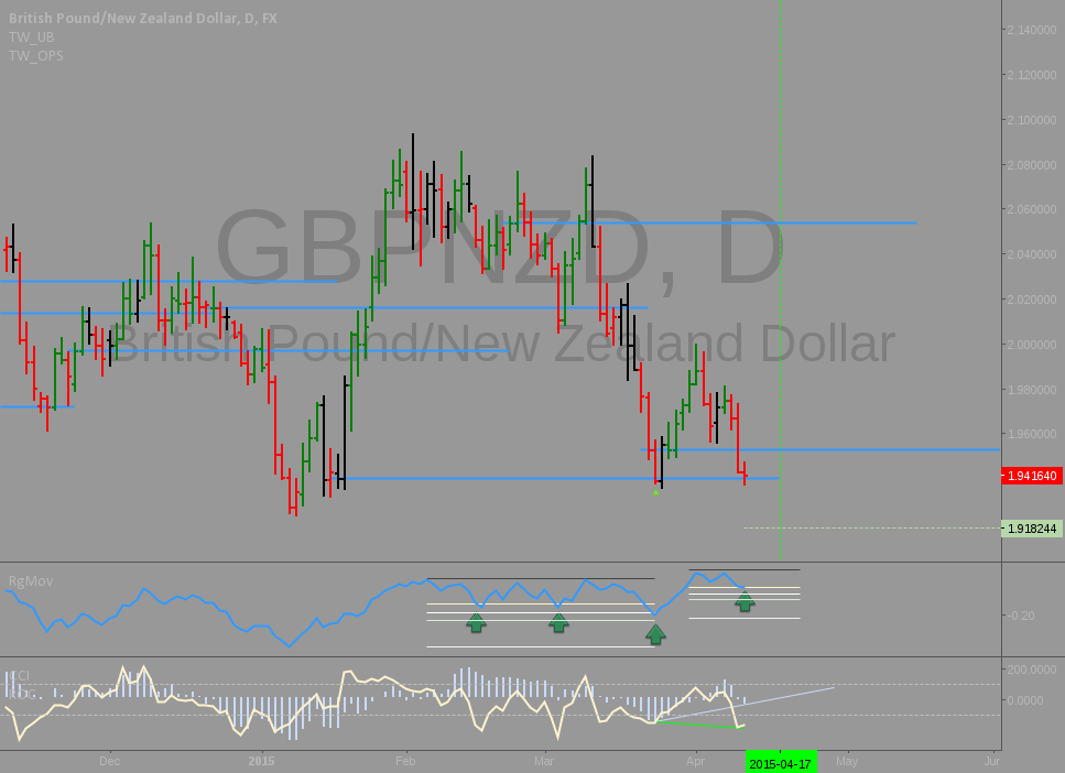GBPNZD: Potential range trade