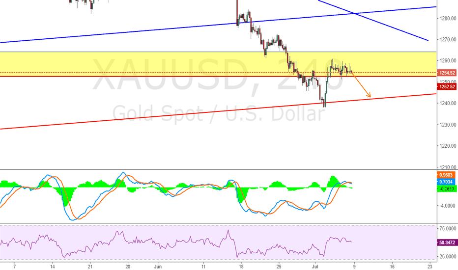 XAUUSD: High chance drop down to red line again