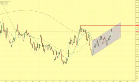 GOLD: Goldpreis setzt Aufwärtstrend fort und erreicht obere Trendkanal