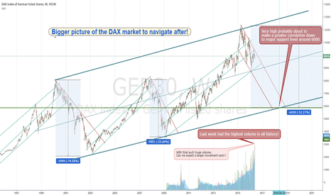 GER30: Bigger picture of the DAX market to navigate after!
