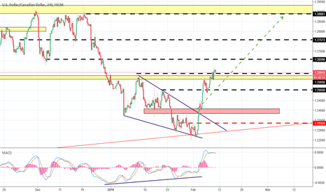 USDCAD: update