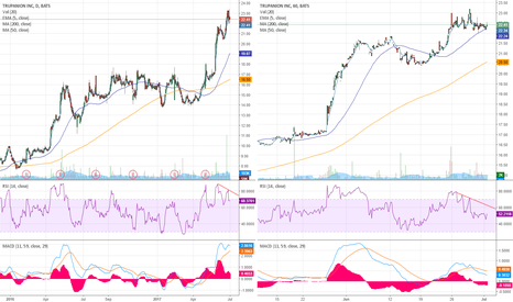 TRUP: Daily buy still but hourly momo not promising.