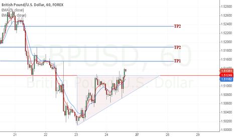 GBPUSD: GU- Triangle breakout