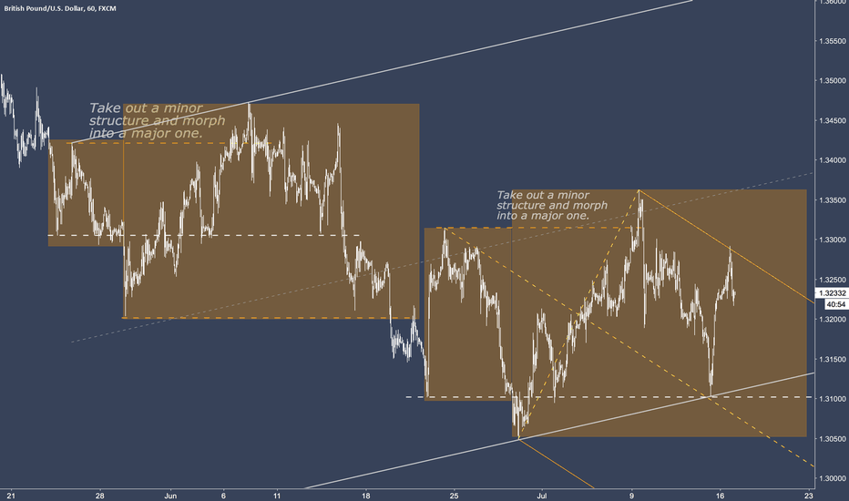 GBPUSD: Structures: Minor into a major.
