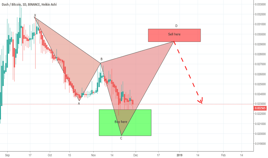 DASHBTC: DASHBTC is almost in buying zone of bearish cypher