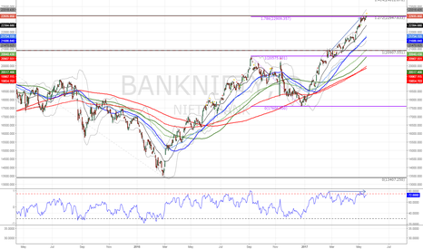 BANKNIFTY: BANK NIFTY at LT and ST Fib ext and RSI Divergence