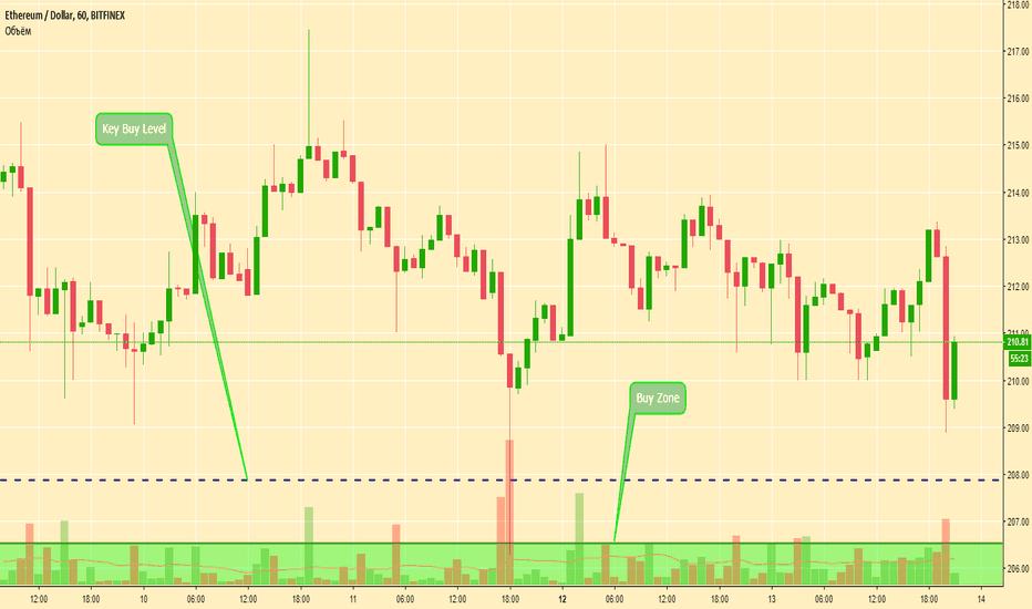 ETHUSD: ETH/USD торговая идея