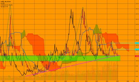 KC1!: KC una trend line ventennale sul baratro?
