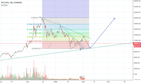 BTCUSD: BTC Swings for the future