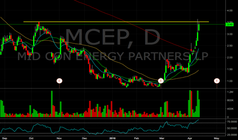 MCEP: $MCEP Short, hovering under past resistance w/ overbought RSI