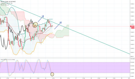 BTCUSD: Potential BTC breakout from downwards channel - 1h chart