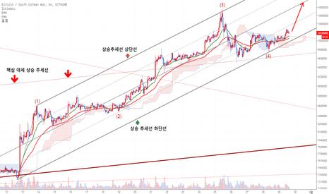 BTCKRW: 비트코인 (BTC/KOREA WON) 빗썸 추세 차트 분석