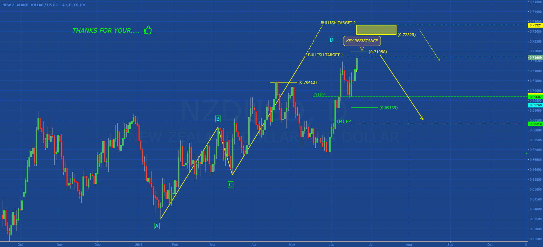 NZDUSD: SELL ON OUR BULLISH TARGET?