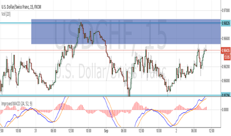 USDCHF: UDSCHF Short during trending range