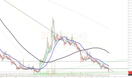BTGBTC: Bitcoin Gold 4hr Chart - BTGBTC