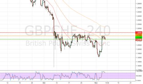 GBPCHF: GBPCHF Trade Order