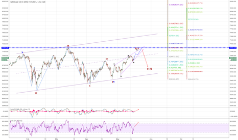 NQ1!: NQ: Wave 1 leading diagonal to test previous ATH at 7190