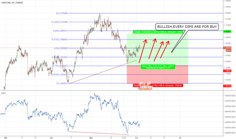 USDCAD: USD CAD BUY OPPERTUNITY
