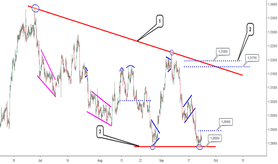 USDCAD: USDCAD analysis and update: 3 things you must know