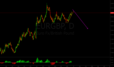 EURGBP: EURGBP is about to reverse down