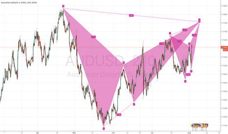 AUDUSD: A coincidence of Bat and Butterfly