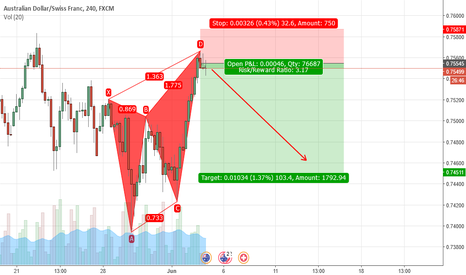 AUDCHF: BEARISH BUTTERFLY ON AUDCHF