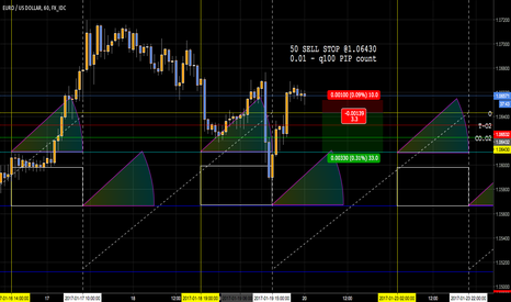 EURUSD: Shorting EURUSD - Hourly w/ q2 Day Cycles