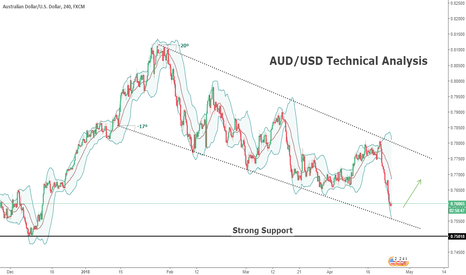 AUDUSD: AUD/USD Technical Analysis