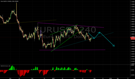 EURUSD: EURUSD short after consolidation