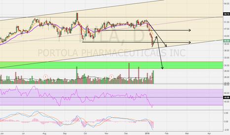 PTLA: Potential Break Down?