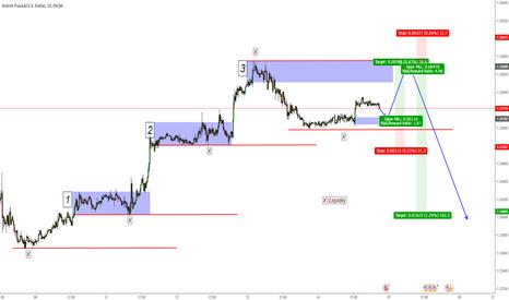 GBPUSD: GBP/USD -  LONG then SHORT