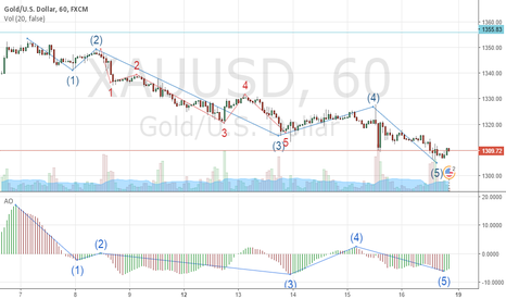 XAUUSD: Gold complete 5 waves