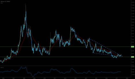WHEATUSD: Wheat Long thesis