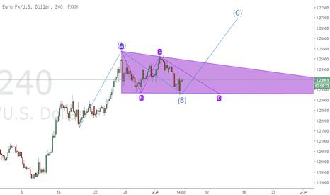 EURUSD: اليورو يستهدف مستويات 1.27