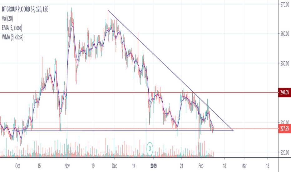 BT.A: possible short term trade