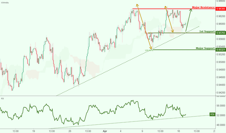 USDCHF: USDCHF approaching support, potential rise!