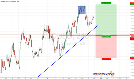 AUDUSD: AUDUSD - A Bargain for Long Term Bulls